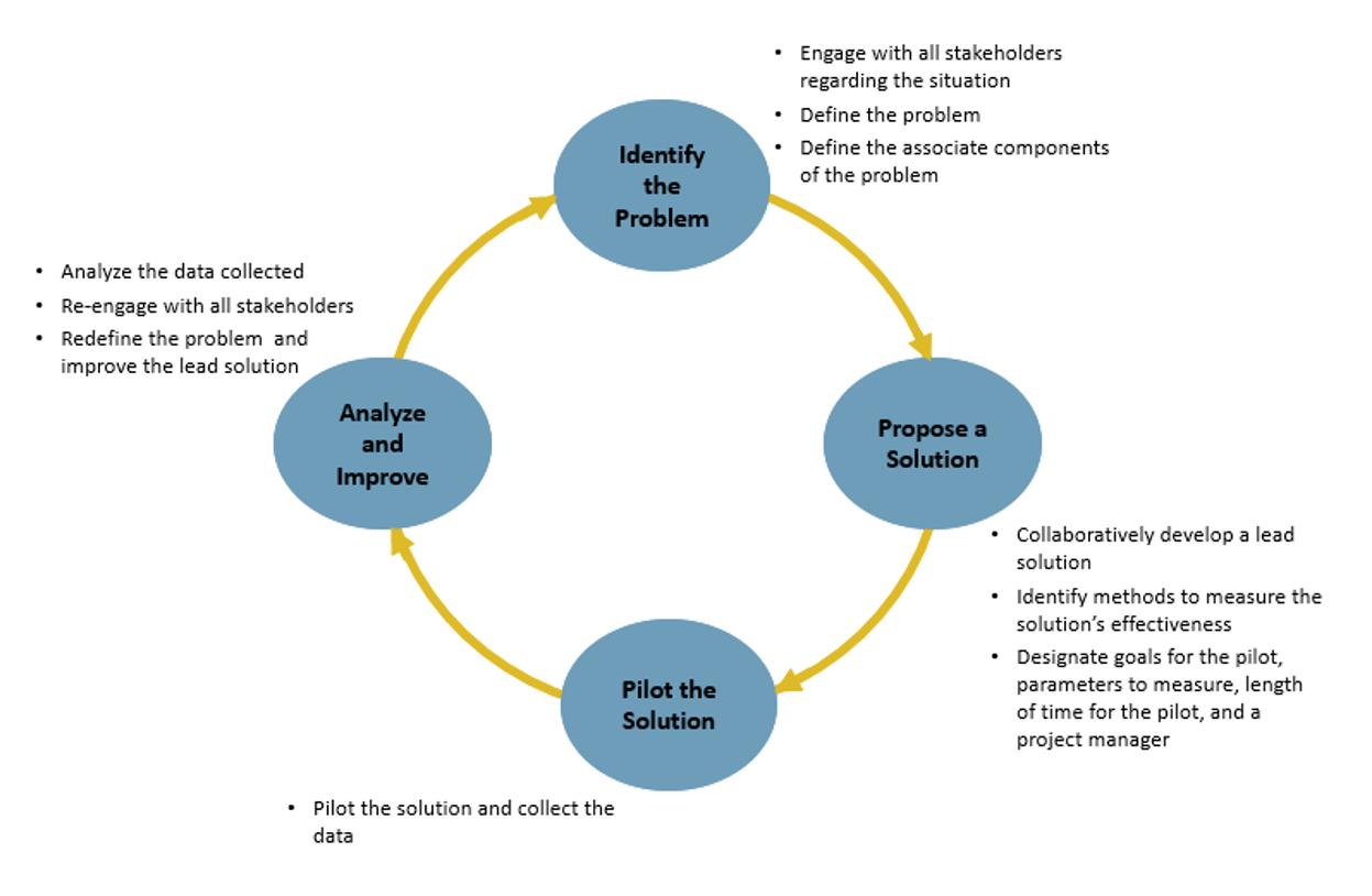 Process improvement diagram